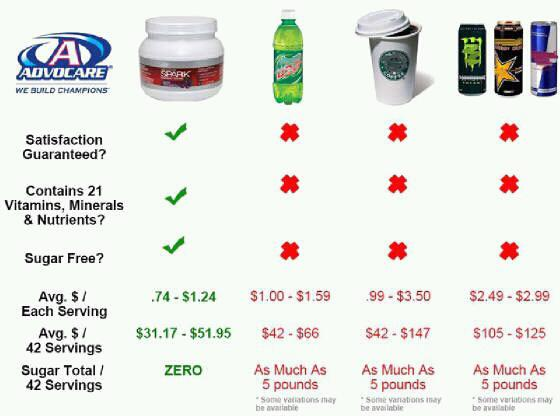 Advocare Vs Energy Drinks