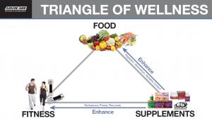 triangle-of-wellness